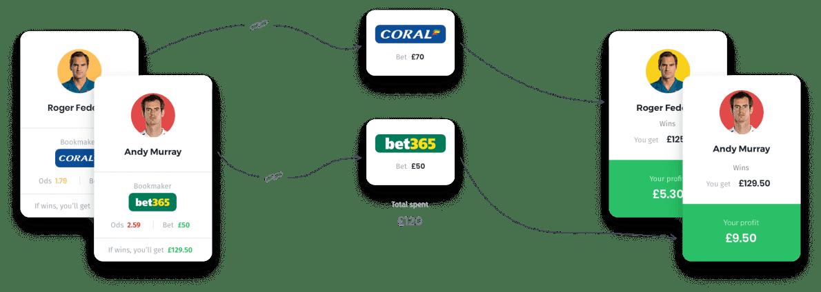 Serge destraz arbitrage betting eifeldom niederbettingen